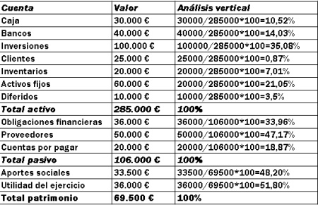 Analisis vertical estados financieros