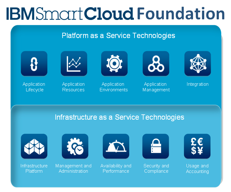 Ibm foundation for smart business plan