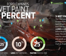 ford 3WETPAINT_lg